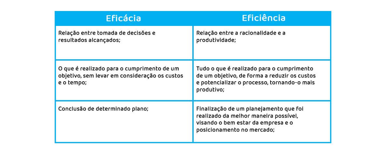 diferença entre eficácia e eficiência