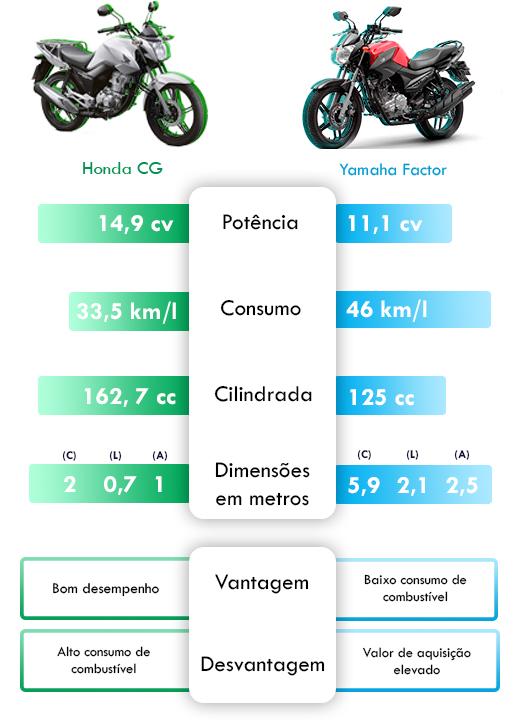 infográfico melhor moto para delivery de alimentos