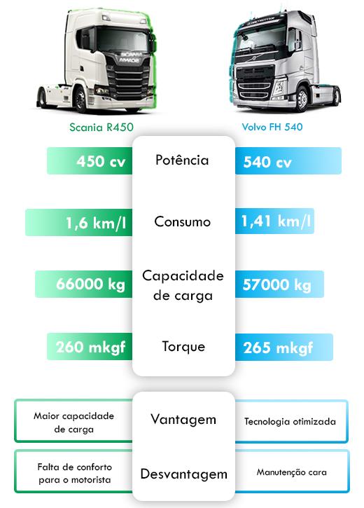 caminhão ideal para cargas pesadas
