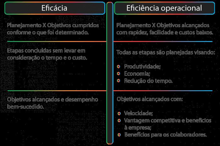 eficiência operacional
