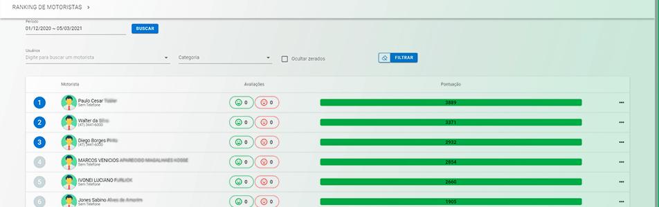 Imagem do ranking de motoristas - Facilidades proporcionadas pela automação