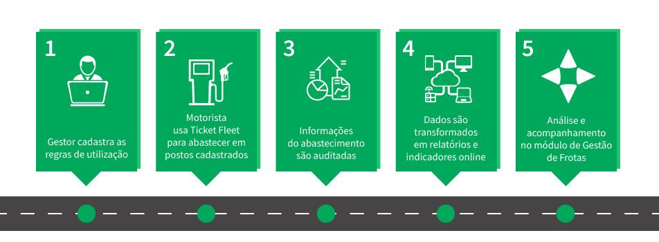 Processos internos da parceria RotaExata e Ticket Log
